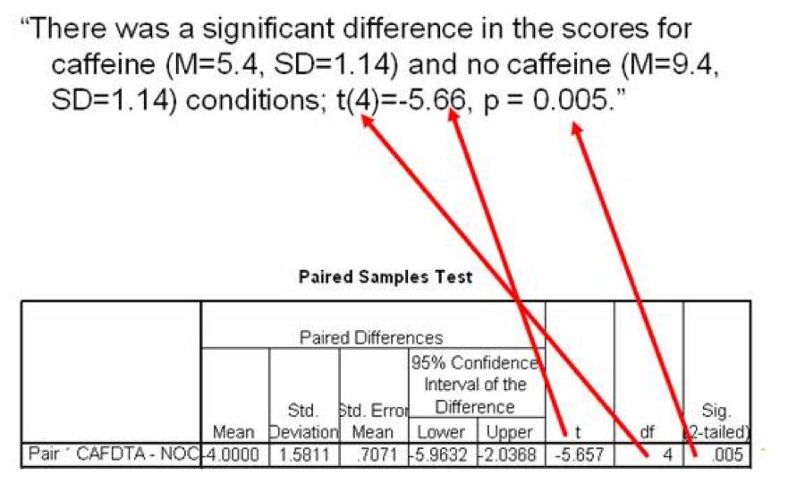 rapporteren resultaat SPSS output, paired samples t-toets voorbeeld