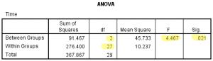 ANOVA rapporteren