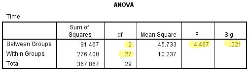 ANOVA output rapporteren screenshot, df F en Sig