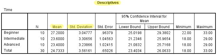 output voor het rapporteren van de ANOVA resultaten (SPSS)