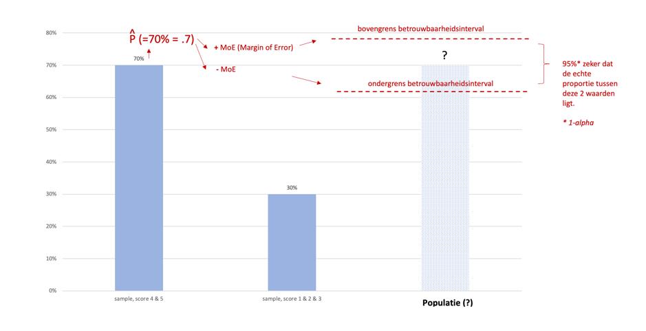betrouwbaarheidsinterval-berekenen-stap2
