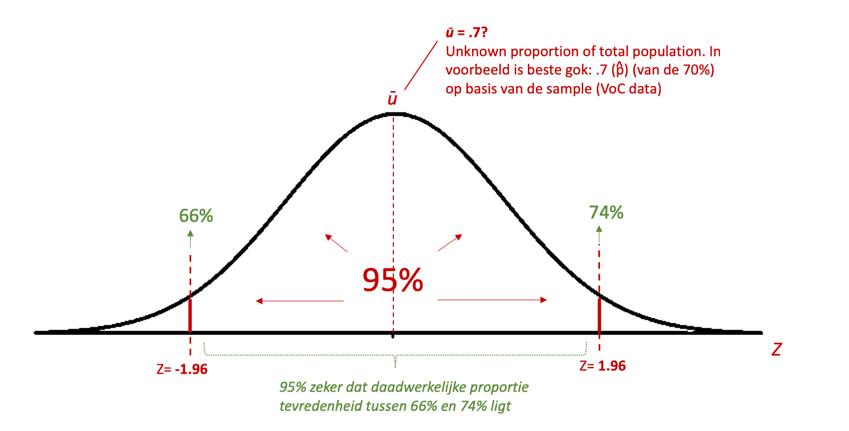 betrouwbaarheidsinterval berekenen. distributie, normaalverdeling