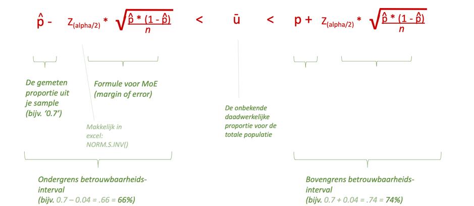 Betrouwbaarheidsinterval formule uitgelegd